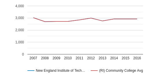 New England Institute of Technology Total Enrollment (2007-2016)