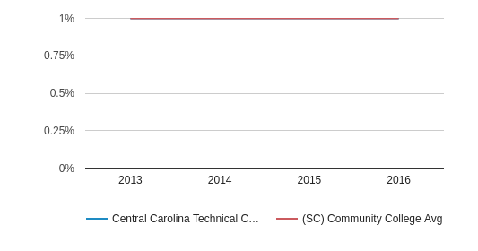 This chart display the percentage of American Indian/Alaskan students in Central Carolina Technical College and the percentage of American Indian/Alaskan community college students in SC by year, with the latest 2015-16 school year data.