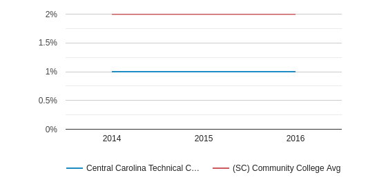 Central Carolina Technical College More (2014-2016)