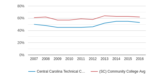 This chart display the percentage of White students in Central Carolina Technical College and the percentage of White community college students in SC by year, with the latest 2015-16 school year data.