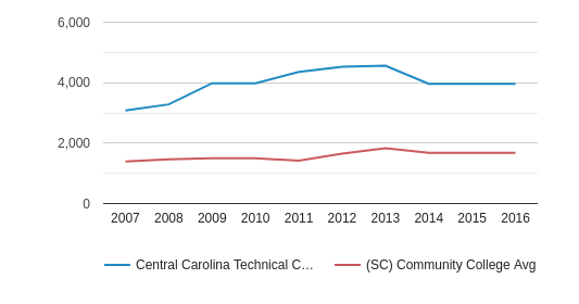 Central Carolina Technical College Total Enrollment (2007-2016)