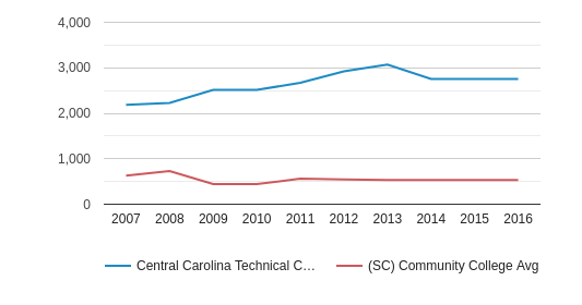 This chart display the total number of Part-Time students enrollment of Central Carolina Technical College and average number of community college Part-Time students enrollment of SC by year, with the latest 2015-16 school year data.