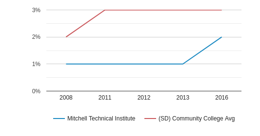 This chart display the percentage of Hispanic students in Mitchell Technical College and the percentage of Hispanic community college students in SD by year, with the latest 2015-16 school year data.
