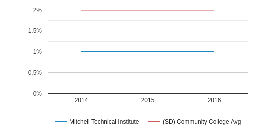 Mitchell Technical Institute More (2014-2016)