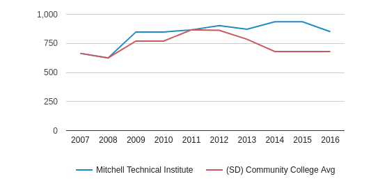 This chart display the total number of Full-Time students enrollment of Mitchell Technical College and average number of community college Full-Time students enrollment of SD by year, with the latest 2015-16 school year data.