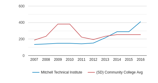 This chart display the total number of Part-Time students enrollment of Mitchell Technical College and average number of community college Part-Time students enrollment of SD by year, with the latest 2015-16 school year data.