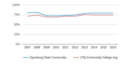 Dyersburg State Community College White (2007-2016)