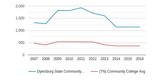 Dyersburg State Community College Full-Time Students (2007-2016)