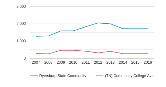 Dyersburg State Community College Part-Time Students (2007-2016)