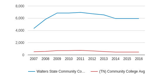 This chart display the total enrollment of Walters State Community College and community college average number of enrollment of TN by year, with the latest 2015-16 school year data.