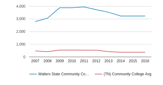 Walters State Community College Full-Time Students (2007-2016)