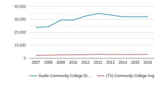 Austin Community College District Part-Time Students (2007-2016)