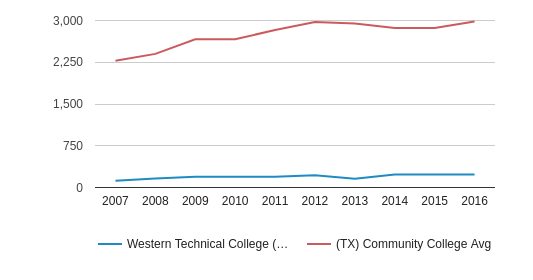 This chart display the total number of Part-Time students enrollment of Western Technical College (El Paso - 79927) and average number of community college Part-Time students enrollment of TX by year, with the latest 2015-16 school year data.