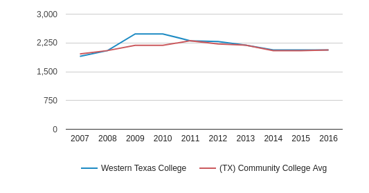 This chart display the total enrollment of Western Texas College and community college average number of enrollment of TX by year, with the latest 2015-16 school year data.