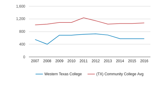 This chart display the total number of Full-Time students enrollment of Western Texas College and average number of community college Full-Time students enrollment of TX by year, with the latest 2015-16 school year data.