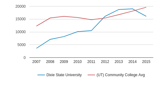 This chart display median debt for students who have completed a certificate or degree in Dixie State University and average median debt for community college students who have completed a certificate or degree in UT by year, with the latest 2014-15 school year data.