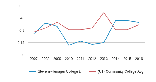 This chart display the diversity score of Stevens-Henager College (West Haven) and the community college average diversity score of UT by year, with the latest 2015-16 school year data.