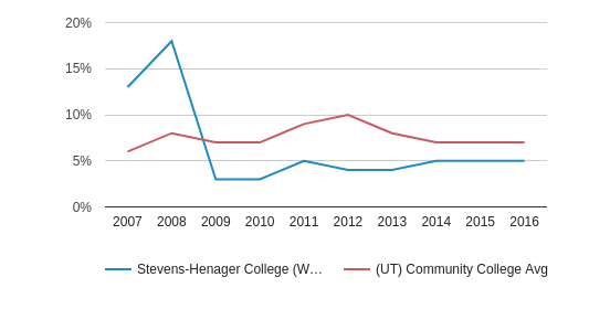 This chart display the percentage of Hispanic students in Stevens-Henager College (West Haven) and the percentage of Hispanic community college students in UT by year, with the latest 2015-16 school year data.