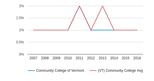 Community College of Vermont Asian (2007-2016)