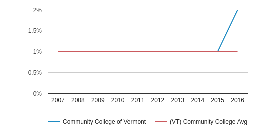Community College of Vermont American Indian/Alaskan (2007-2016)