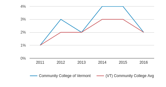 Community College of Vermont More (2011-2016)