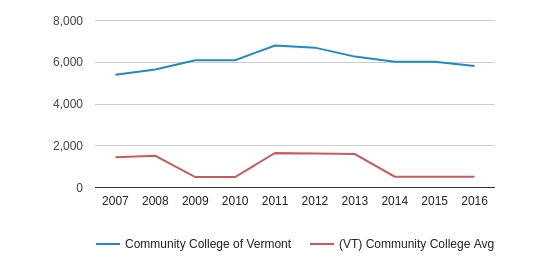 Community College of Vermont Total Enrollment (2007-2016)