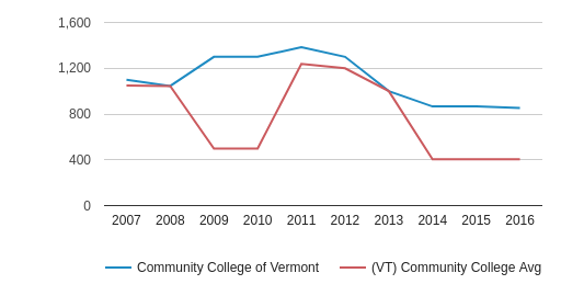 This chart display the total number of Full-Time students enrollment of Community College of Vermont and average number of community college Full-Time students enrollment of VT by year, with the latest 2015-16 school year data.