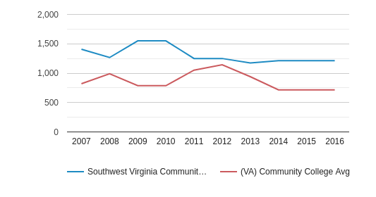 Southwest Virginia Community College Full-Time Students (2007-2016)