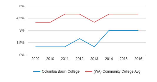 This chart display the percentage of Two or more races students in Columbia Basin College and the percentage of Two or more races community college students in WA by year, with the latest 2015-16 school year data.