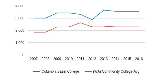 This chart display the total number of Full-Time students enrollment of Columbia Basin College and average number of community college Full-Time students enrollment of WA by year, with the latest 2015-16 school year data.