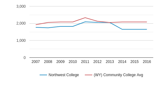 This chart display the total enrollment of Northwest College and community college average number of enrollment of WY by year, with the latest 2015-16 school year data.