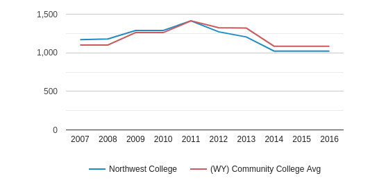 Northwest College Full-Time Students (2007-2016)