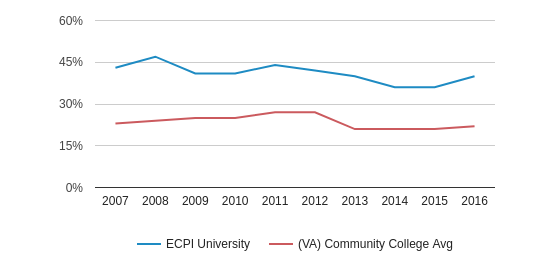 This chart display the percentage of Black students in ECPI University and the percentage of Black community college students in VA by year, with the latest 2015-16 school year data.