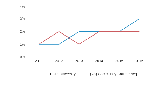 This chart display the percentage of Two or more races students in ECPI University and the percentage of Two or more races community college students in VA by year, with the latest 2015-16 school year data.