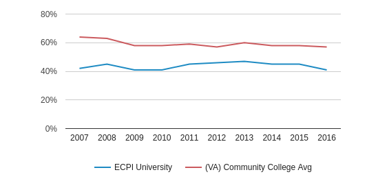 This chart display the percentage of White students in ECPI University and the percentage of White community college students in VA by year, with the latest 2015-16 school year data.