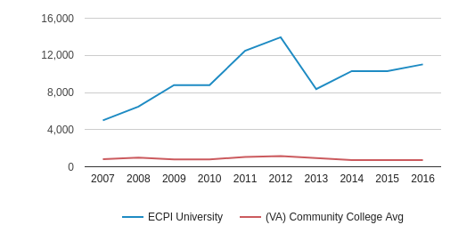 This chart display the total number of Full-Time students enrollment of ECPI University and average number of community college Full-Time students enrollment of VA by year, with the latest 2015-16 school year data.