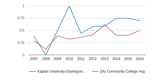 This chart display the diversity score of Kaplan University-Davenport Campus and the community college average diversity score of IA by year, with the latest 2015-16 school year data.