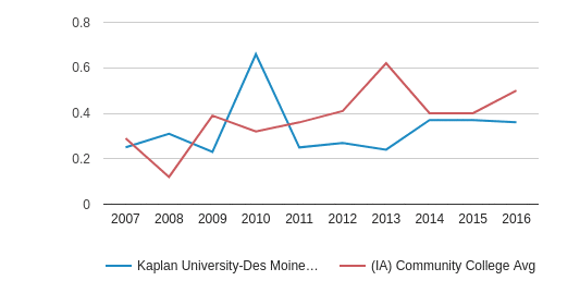 This chart display the diversity score of Kaplan University-Des Moines Campus and the community college average diversity score of IA by year, with the latest 2015-16 school year data.
