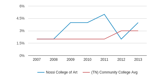This chart display the percentage of Hispanic students in Nossi College of Art and the percentage of Hispanic community college students in TN by year, with the latest 2012-13 school year data.