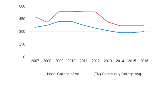 Nossi College of Art Full-Time Students (2007-2016)