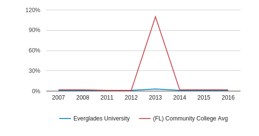 This chart display the percentage of Non Resident students in Everglades University and the percentage of Non Resident community college students in FL by year, with the latest 2015-16 school year data.