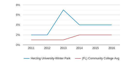 Herzing University-Winter Park More (2011-2016)