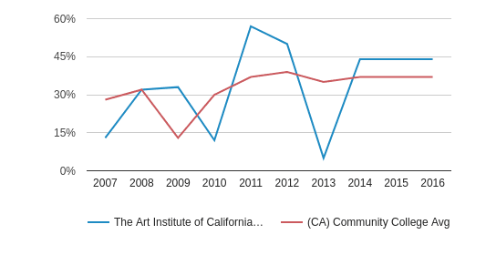 This chart display the percentage of Hispanic students in The Art Institute of California-Argosy University Hollywood and the percentage of Hispanic community college students in CA by year, with the latest 2015-16 school year data.