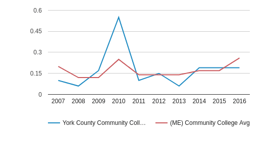This chart display the diversity score of York County Community College and the community college average diversity score of ME by year, with the latest 2015-16 school year data.
