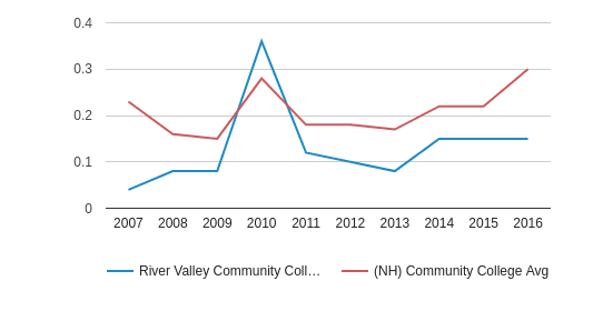 River Valley Community College Diversity Score (2007-2016)