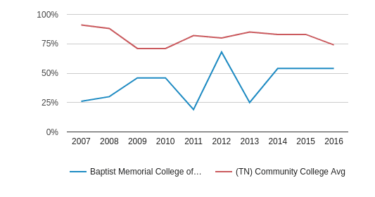 This chart display the percent admitted of Baptist Memorial College of Health Sciences and the community college average percent admitted of TN by year, with the latest 2015-16 school year data.