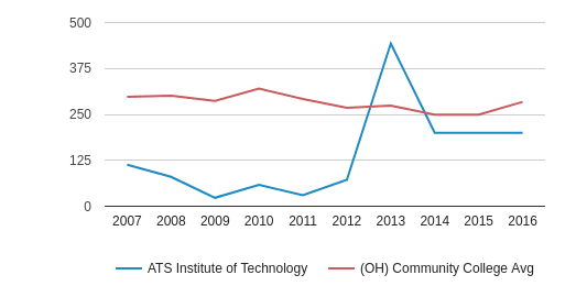 This chart display the total number of Part-Time students enrollment of ATS Institute of Technology and average number of community college Part-Time students enrollment of OH by year, with the latest 2015-16 school year data.