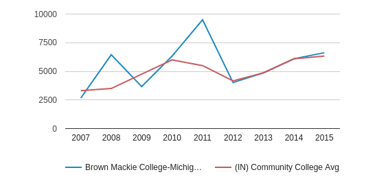 Brown Mackie College-Michigan City Median debt for students who have not completed (2007-2015)