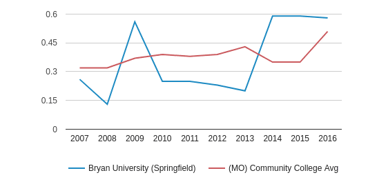 This chart display the diversity score of Bryan University (Springfield) and the community college average diversity score of MO by year, with the latest 2015-16 school year data.