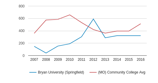 Bryan University (Springfield) Full-Time Students (2007-2016)